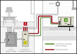 residential generators kohler baldor winco wareham. Black Bedroom Furniture Sets. Home Design Ideas